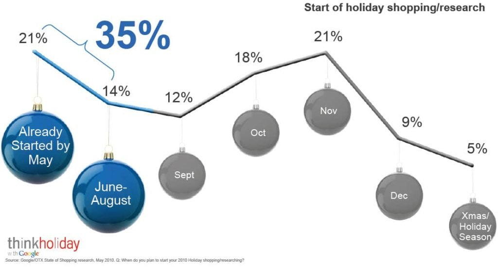 Consumer Online shopping trends during Holidays from Google