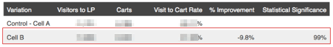 screenshot of add to cart rate data