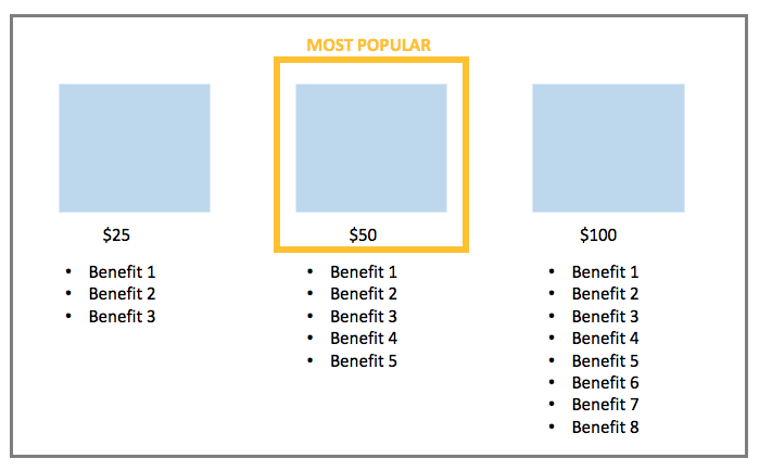 image representing a/b testing the most popular item