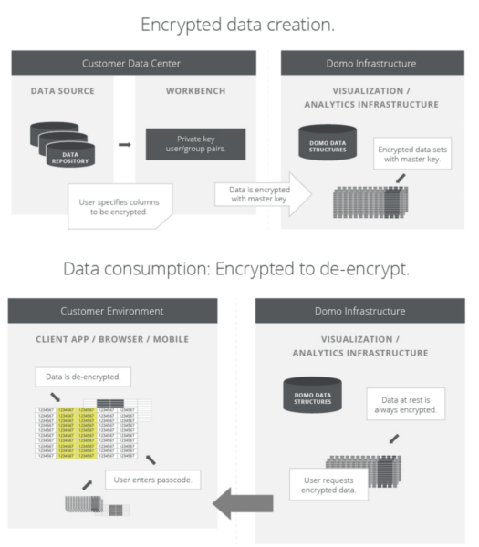 image of how domo encrypts and decrypts data