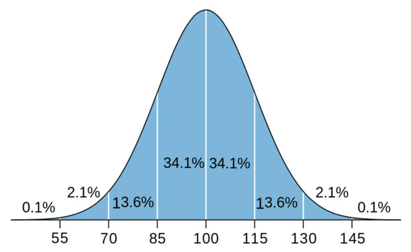 normal distribution or bell curve