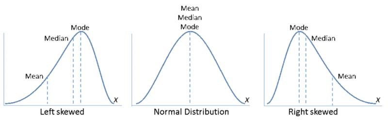 left skewed and right skewed bell curves
