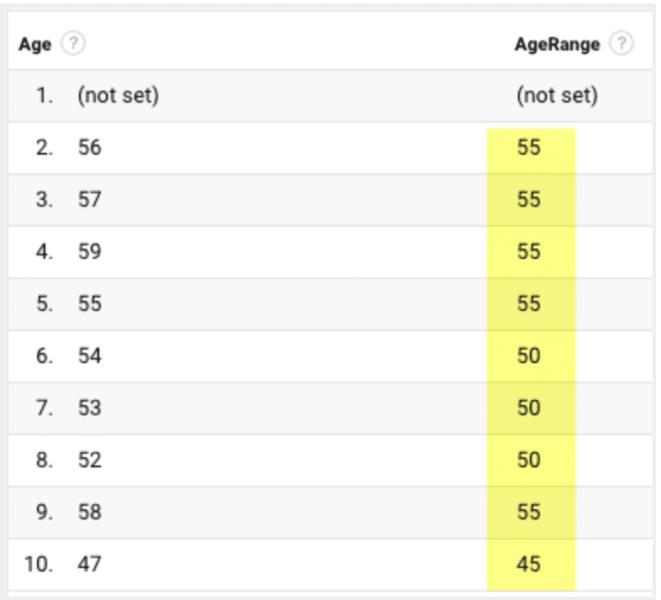 screenshot of new age range data in Google Analytics 360
