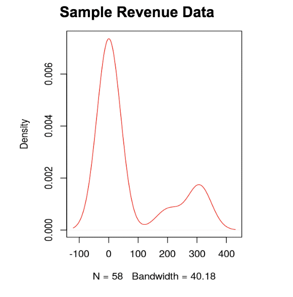 screenshot of sample revenue date chart