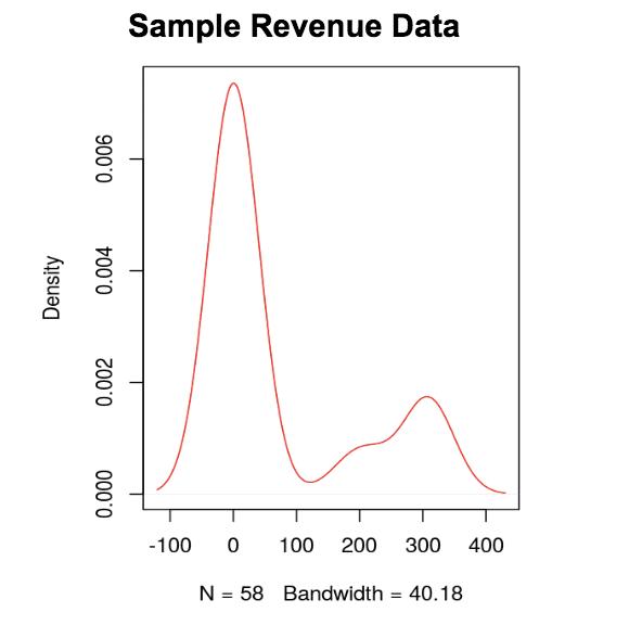 screenshot of sample revenue date chart