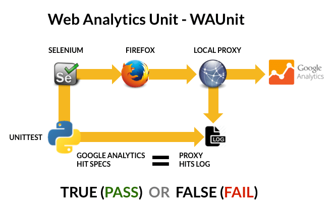 Web Analytics Unit (WAUnit) Flow