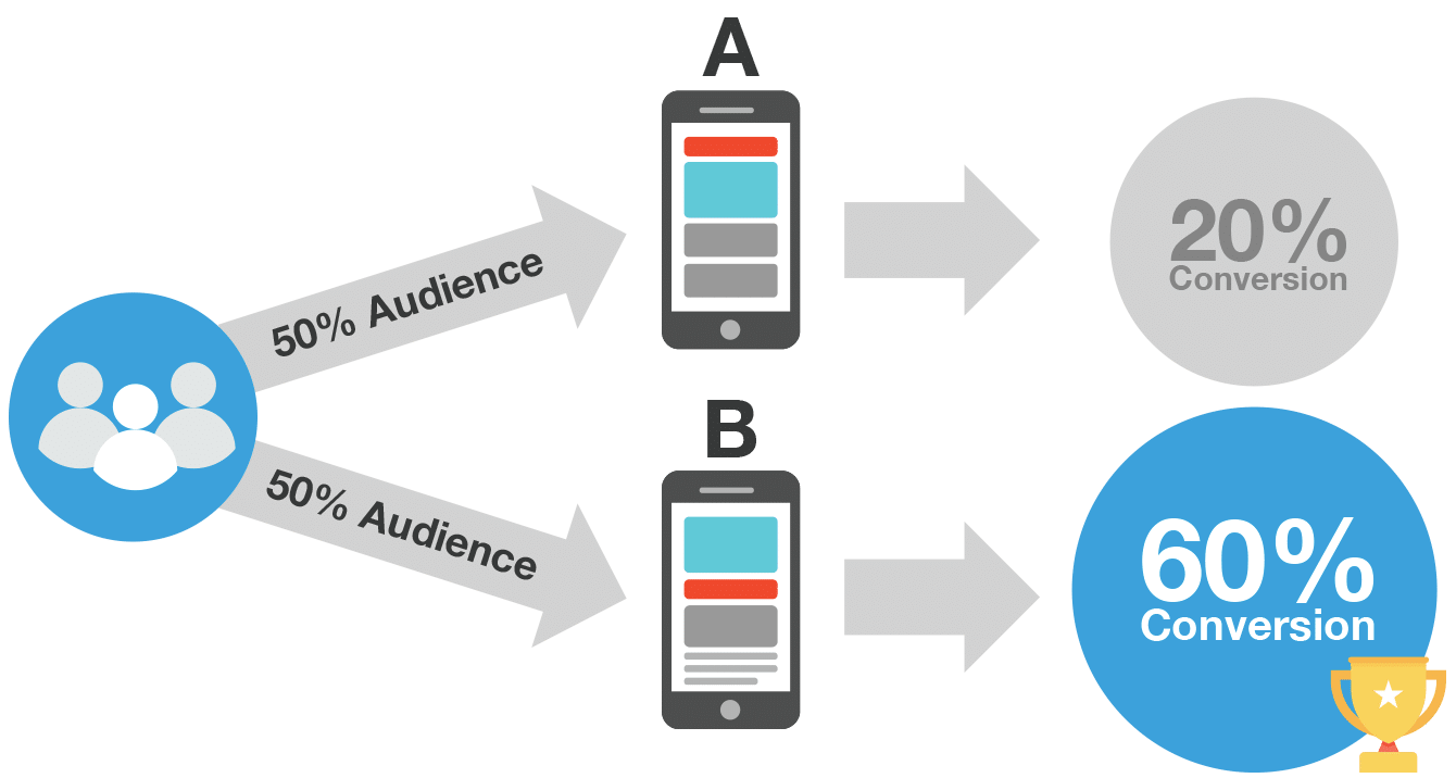Email A/B Testing Diagram