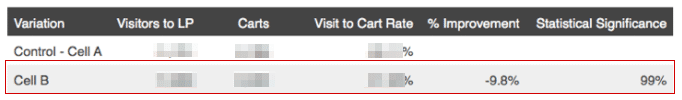screenshot of add to cart rate