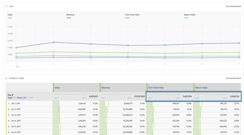screenshot of adobe analytics analysis workspace calculated metric