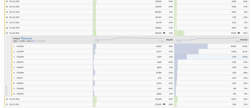 graphic showing adobe analytics analysis workspace graph day breakdown