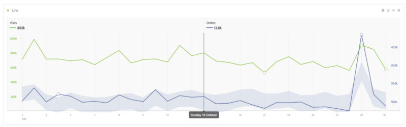 image that illustrates adobe analytics analysis workspace graph expected range 1