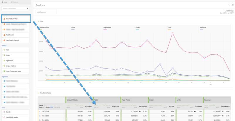 image showing where to find visits dimensions in adobe analytics analysis workspace