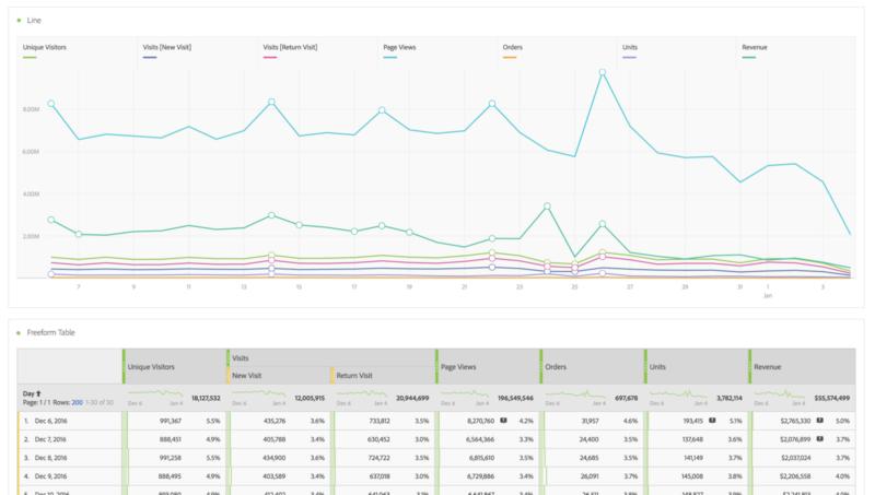 adobe analytics analysis workspace new and return visits split screenshot