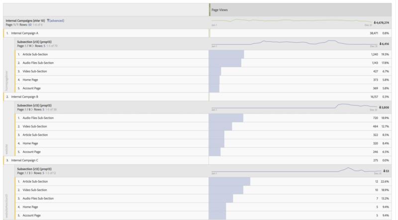 image showing adobe analytics analysis workspace props evars breakdown