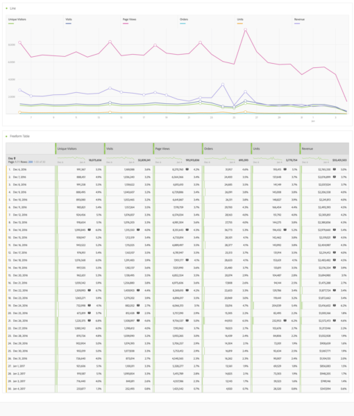 example of adobe analytics analysis workspace dashboard