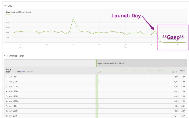 screenshot of data gap in adobe analytics metrics report