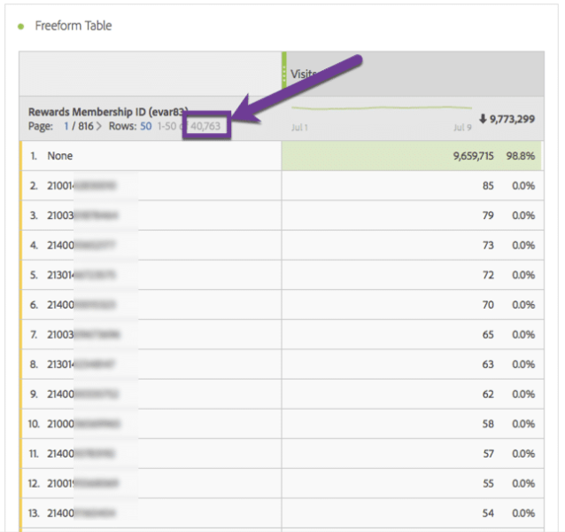 image of row count in adobe analytics table