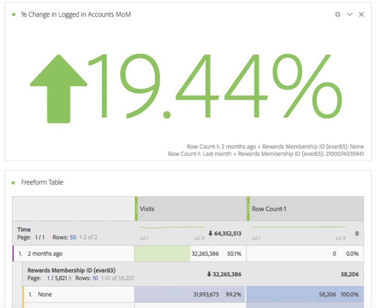 image of large change number on adobe analytics dashboard