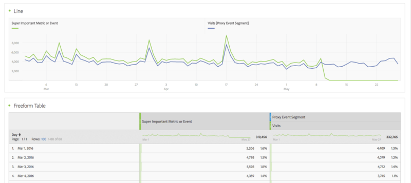 graphic example of trend line in adobe analysis workspace