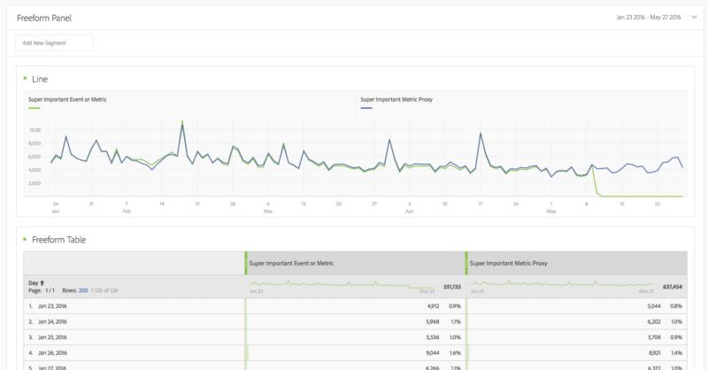 example of adobe analytics segmentation for reporting
