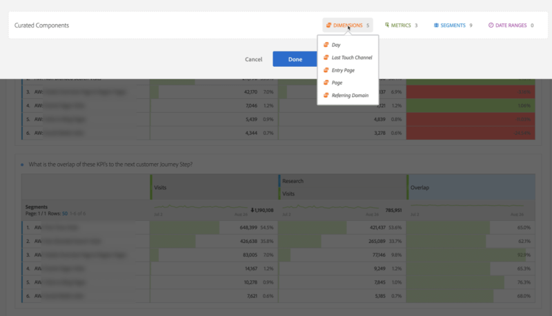 example of adobe analytics curated workspaces