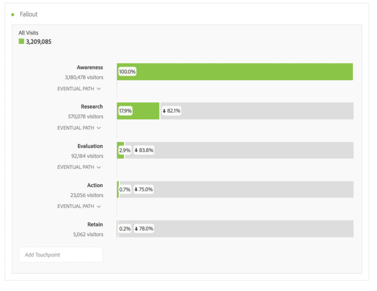 example of adobe analytics customer fallout reports