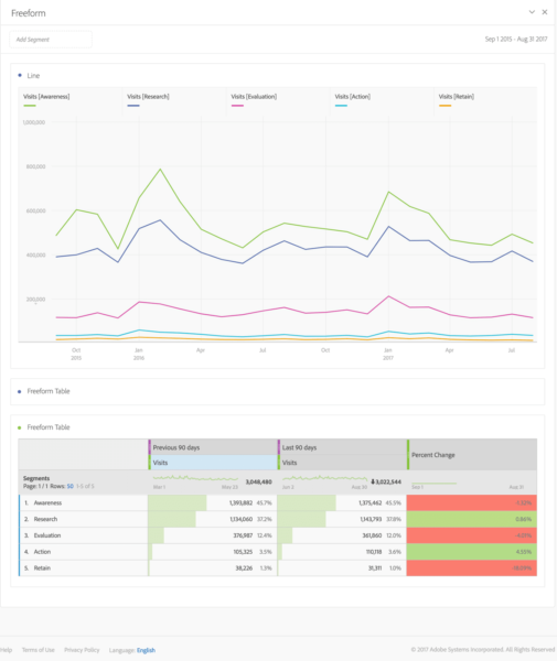 example of customer journey overview dashboard
