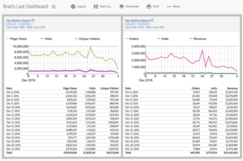 dashboard example of trended report in adobe analytics