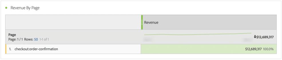 screenshot from adobe analytics workspace tool