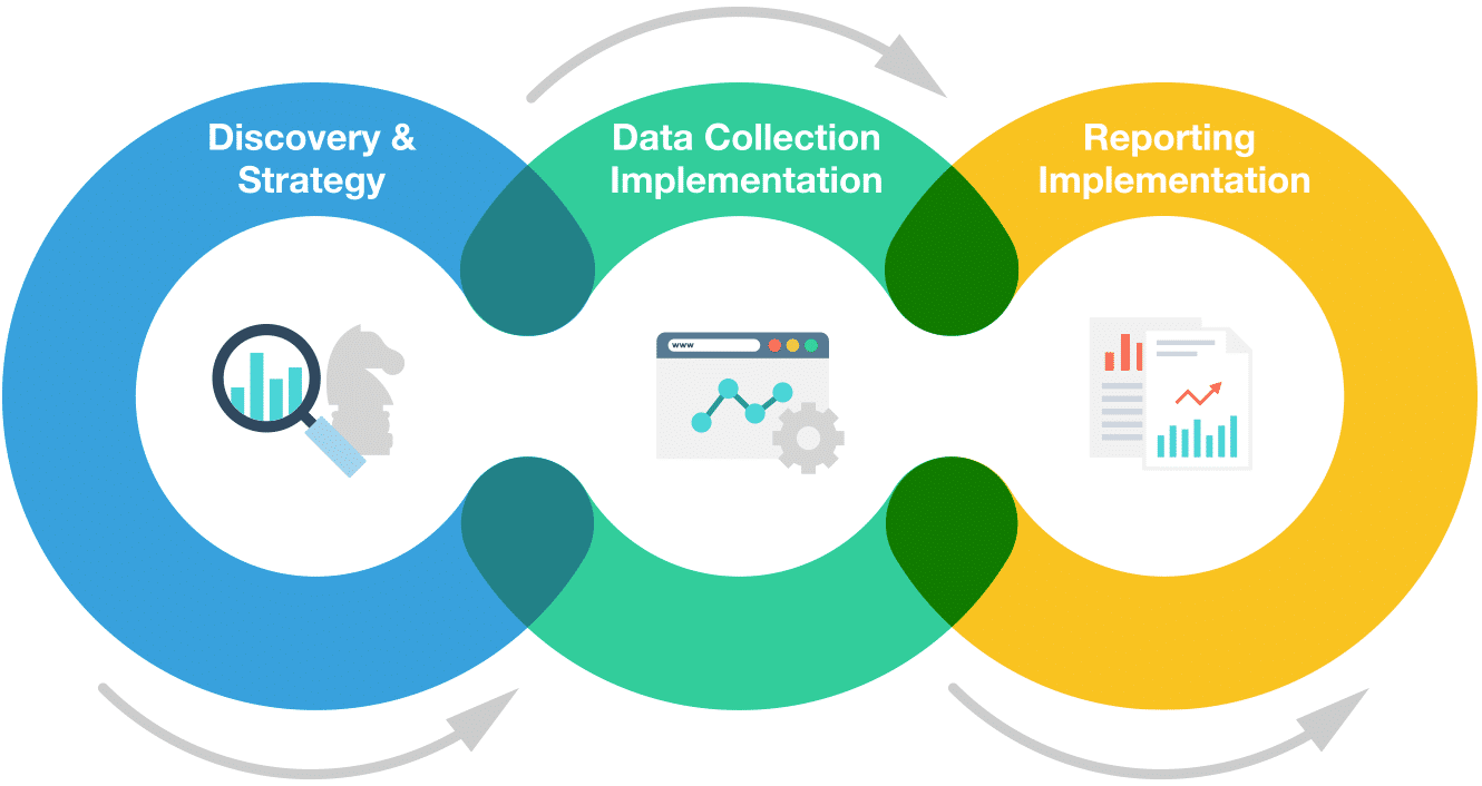 analytics audit consulting process