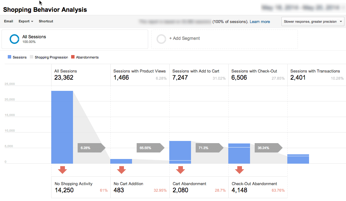 Shopping Behavior Analysis Ecommerce Report in Google Analytics