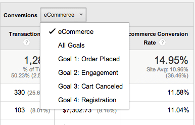 Conversion Goal Selection in Google Analytics Ecommerce Reports