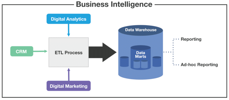 image of business intelligence process