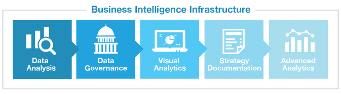 image of business intelligence infrastructure