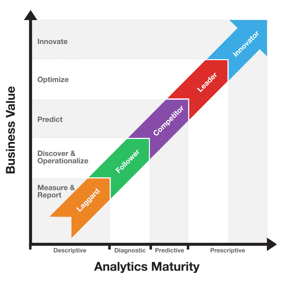 Business Value Analytics Maturity