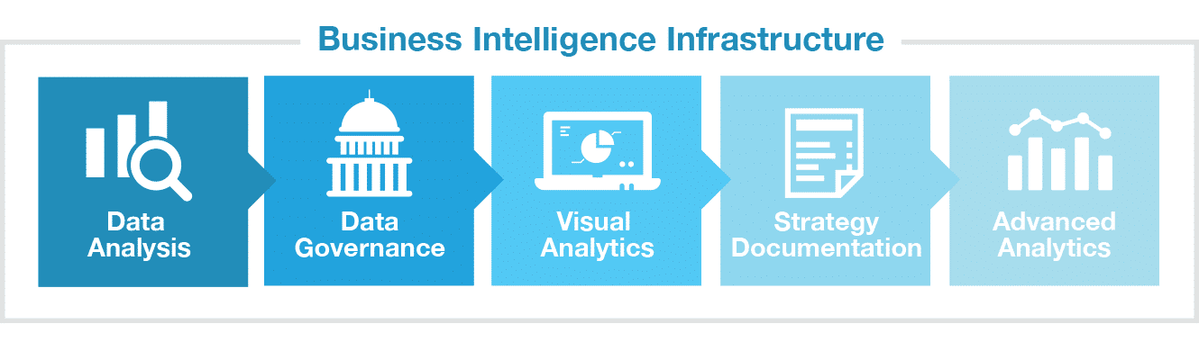 chart displaying business intelligence infrastructure