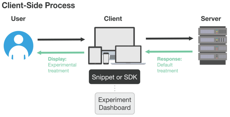 image representing client side testing process