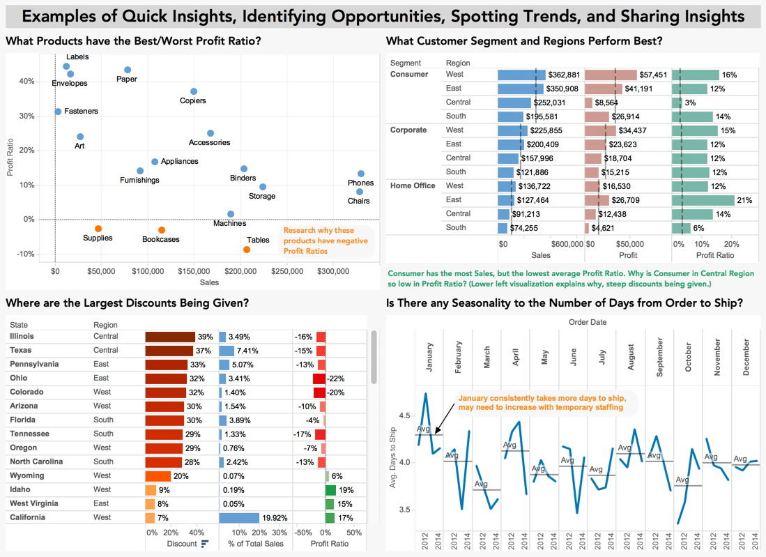 Tableau Consulting Dashboard Visualization Example