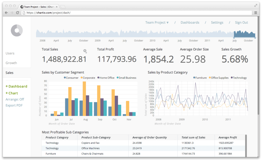 data analytics dashboard screenshot