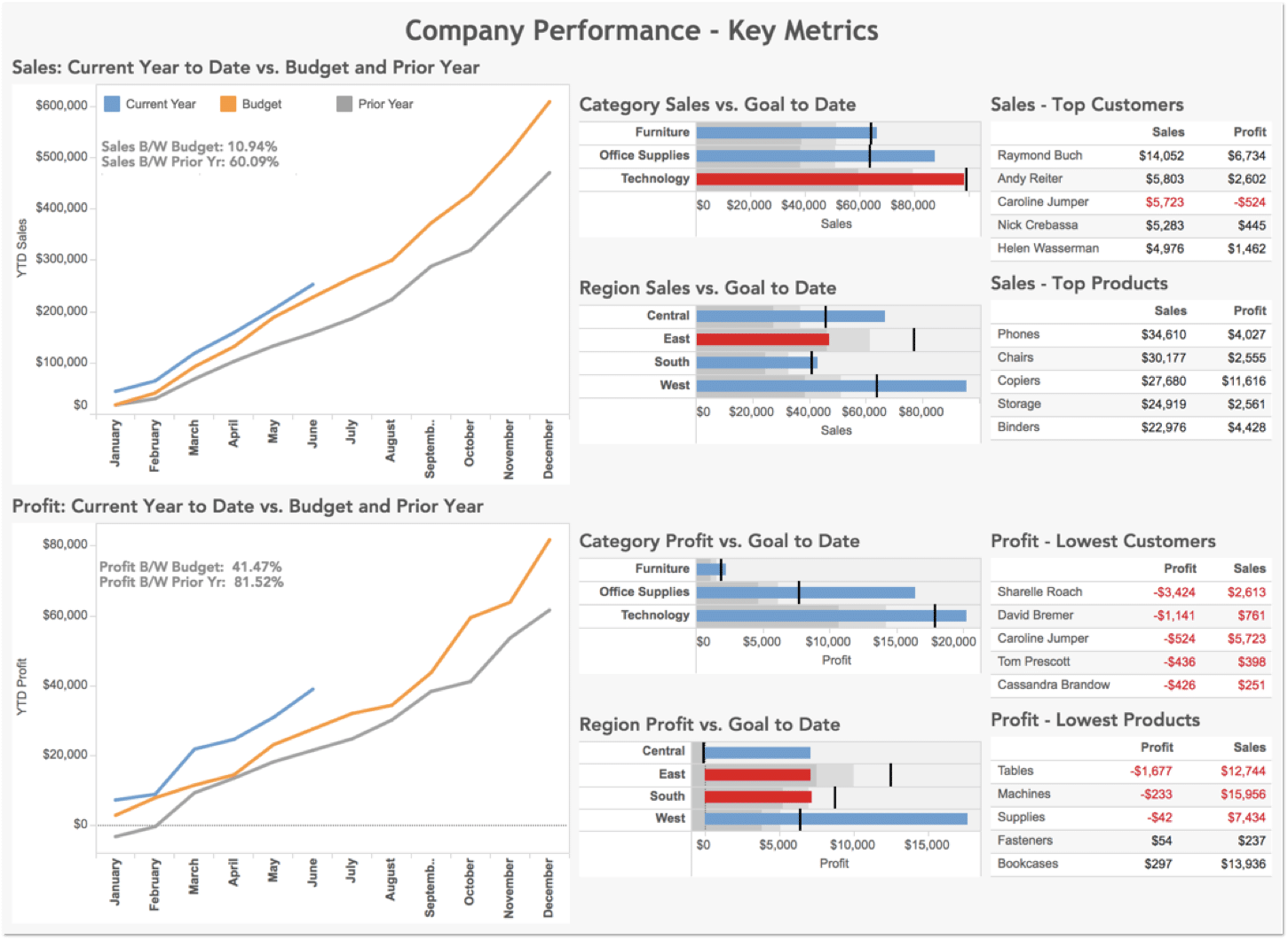 Company Performance Dashboard Consulting