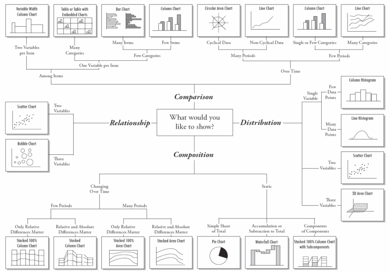 chart showing types of data visualization designs