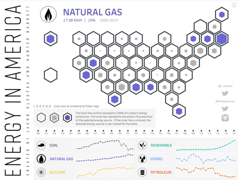 example of Tableau visualization