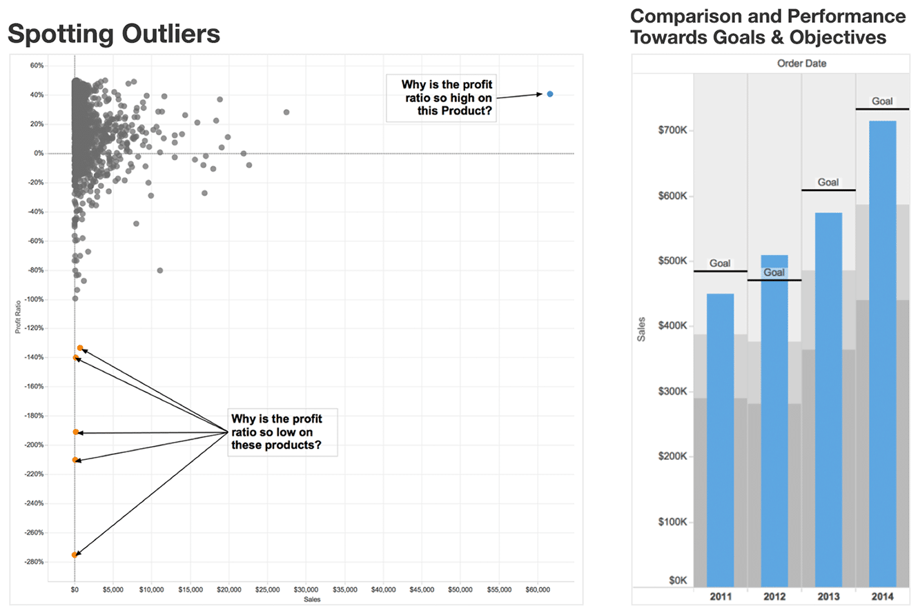 Spotting Trends with Data Visualization