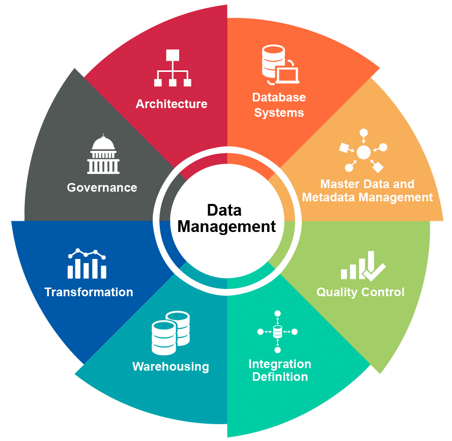 Data Management Strategy & Consulting - Improve Data Quality | Blast
