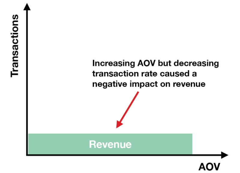 chart: a/b testing results that decreased revenue