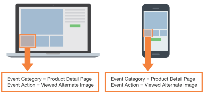 what resulting event reports will look like in google analytics 360