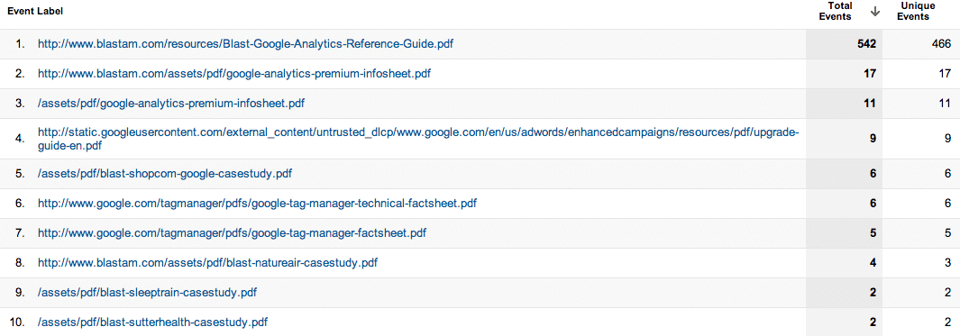 How to Track Downloads & Outbound Links in Google Analytics