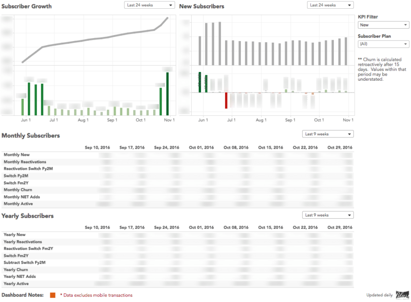Executive SaaS Metrics KPI dashboard example