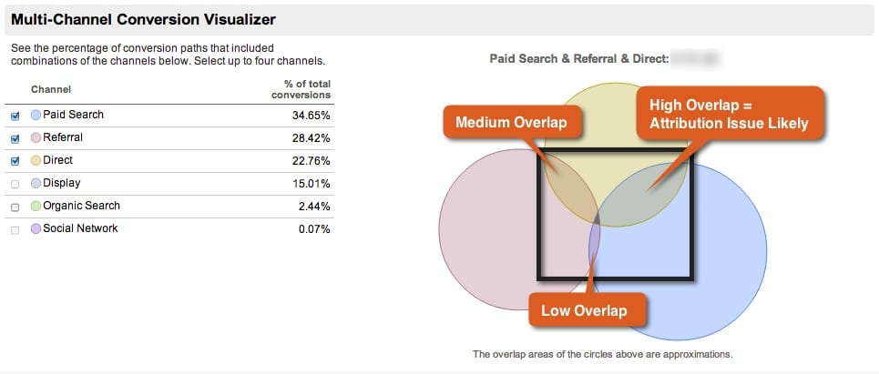 Multi-Channel Funnel Visualization 2