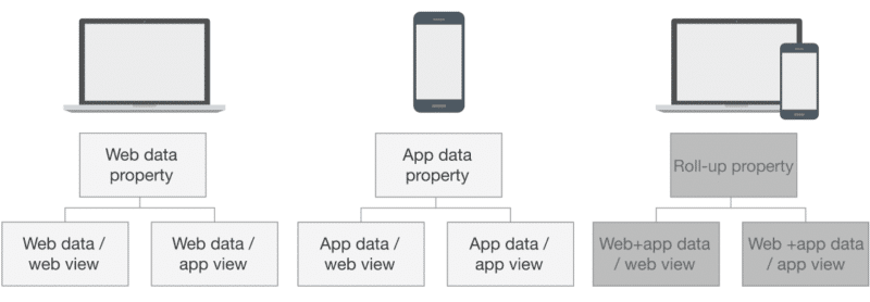 how app data shows up next to web data in this google analytics roll-up view
